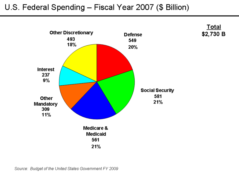 """government spending influences economy This is """"government's role in managing the economy"""" the government influences economic both taxation and government spending can be."""